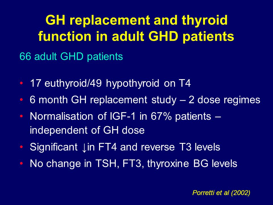 66 adult GHD patients 17 euthyroid/49 hypothyroid on T4 6 month GH replacement study – 2 dose regimes Normalisation of IGF-1 in 67% patients – independent of GH dose Significant ↓in FT4 and reverse T3 levels No change in TSH, FT3, thyroxine BG levels GH replacement and thyroid function in adult GHD patients Porretti et al (2002)