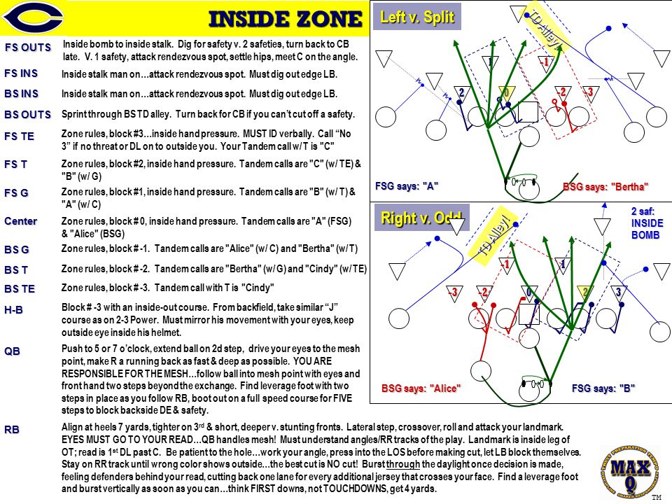 24-25 Instructional TM INSIDE ZONE FS OUTS Inside bomb to inside stalk.