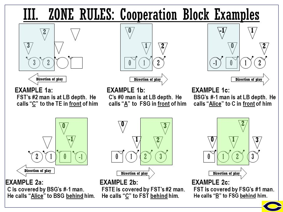 III.ZONE RULES: Cooperation Block Examples EXAMPLE 1a: FST's #2 man is at LB depth.