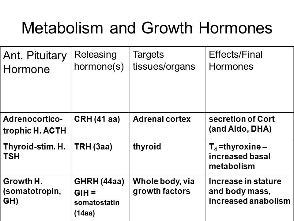 AP hormone Releasing hormone(s) Targets tissues/organs Effects/Final Hormones Follicle-stim.