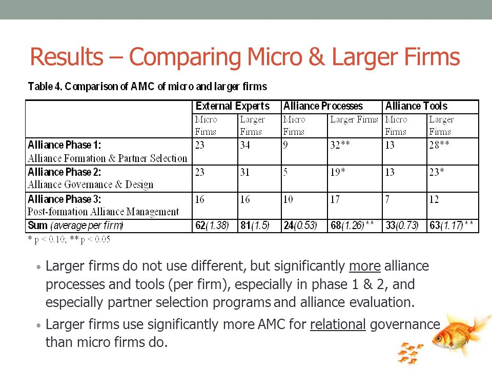 Results – Comparing Micro & Larger Firms Larger firms do not use different, but significantly more alliance processes and tools (per firm), especially