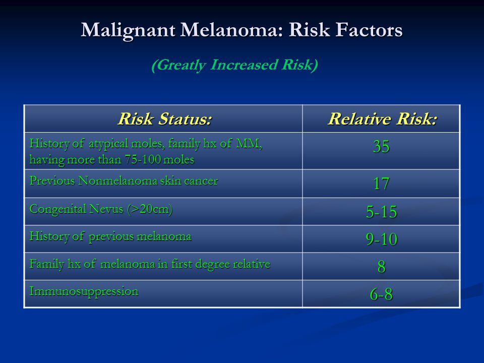 Malignant Melanoma: Risk Factors Risk Status: Relative Risk: History of atypical moles, family hx of MM, having more than 75-100 moles 35 Previous Non
