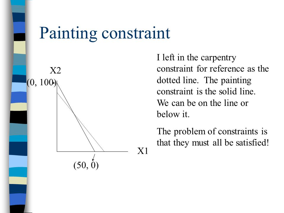 Painting constraint X2 X1 (0, 100) (50, 0) I left in the carpentry constraint for reference as the dotted line.