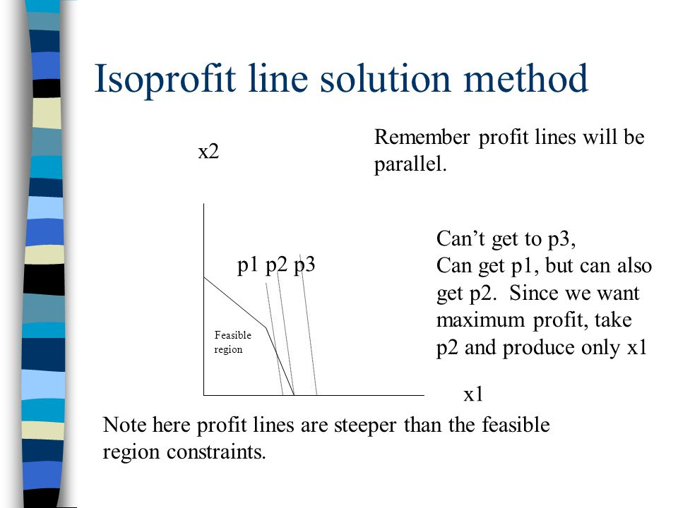 Isoprofit line solution method x2 x1 Feasible region Remember profit lines will be parallel.