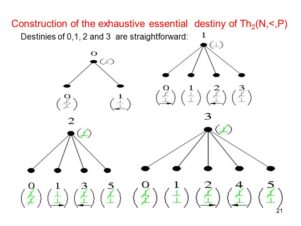 21 Construction of the exhaustive essential destiny of Th 2 (N,<,P) Destinies of 0,1, 2 and 3 are straightforward:
