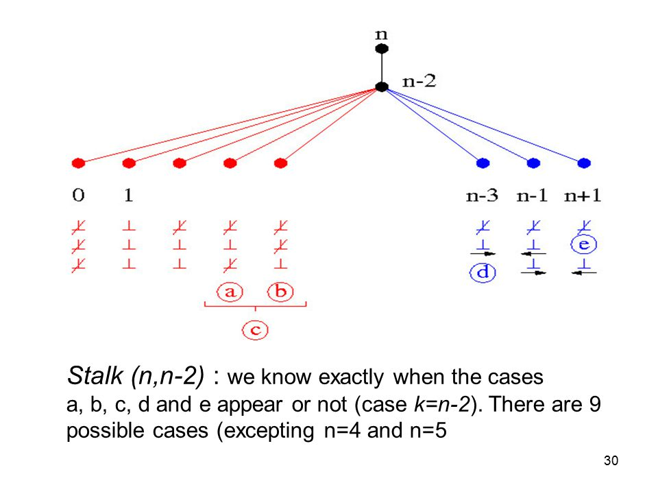 30 Stalk (n,n-2) : we know exactly when the cases a, b, c, d and e appear or not (case k=n-2).