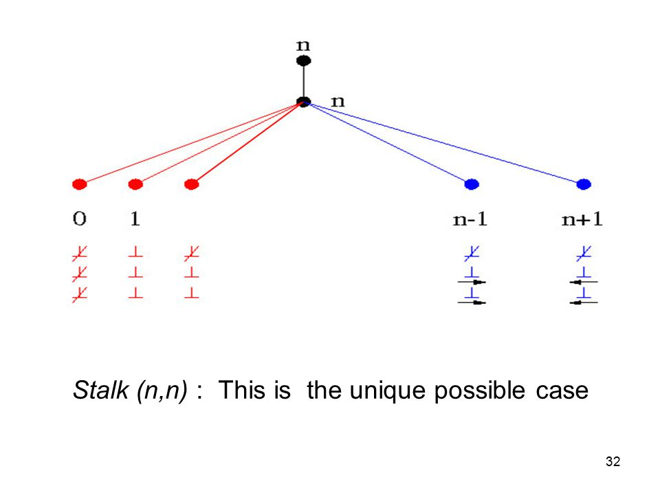 32 Stalk (n,n) : This is the unique possible case