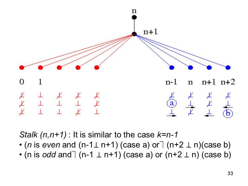 33 Stalk (n,n+1) : It is similar to the case k=n-1 (n is even and (n-1 ⊥ n+1) (case a) or(n+2 ⊥ n)(case b) (n is odd and(n-1 ⊥ n+1) (case a) or (n+2 ⊥ n) (case b)