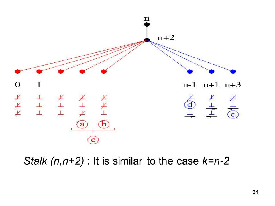 34 Stalk (n,n+2) : It is similar to the case k=n-2