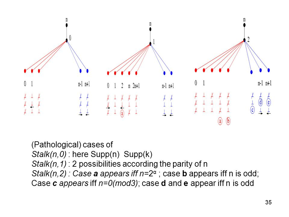 35 (Pathological) cases of Stalk(n,0) : here Supp(n) Supp(k) Stalk(n,1) : 2 possibilities according the parity of n Stalk(n,2) : Case a appears iff n=2 α ; case b appears iff n is odd; Case c appears iff n=0(mod3); case d and e appear iff n is odd