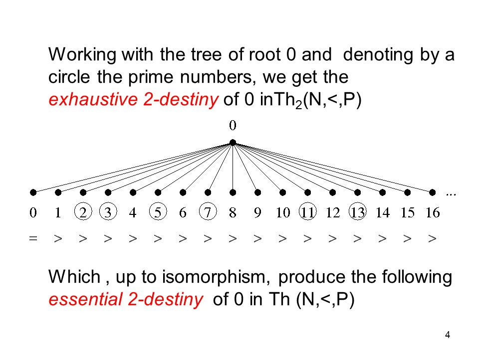4 Working with the tree of root 0 and denoting by a circle the prime numbers, we get the exhaustive 2-destiny of 0 inTh 2 (N,<,P) Which, up to isomorphism, produce the following essential 2-destiny of 0 in Th (N,<,P)