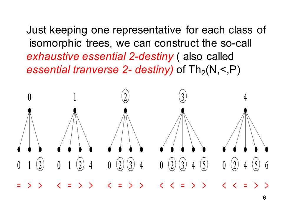 6 Just keeping one representative for each class of isomorphic trees, we can construct the so-call exhaustive essential 2-destiny ( also called essential tranverse 2- destiny) of Th 2 (N,<,P)