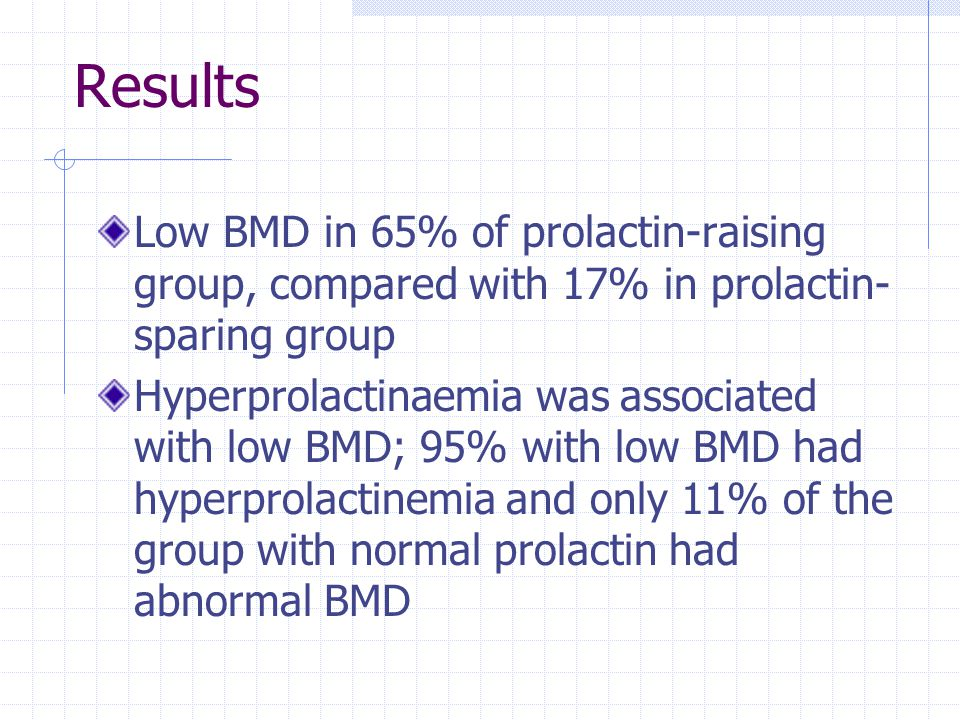 Results Low BMD in 65% of prolactin-raising group, compared with 17% in prolactin- sparing group Hyperprolactinaemia was associated with low BMD; 95%