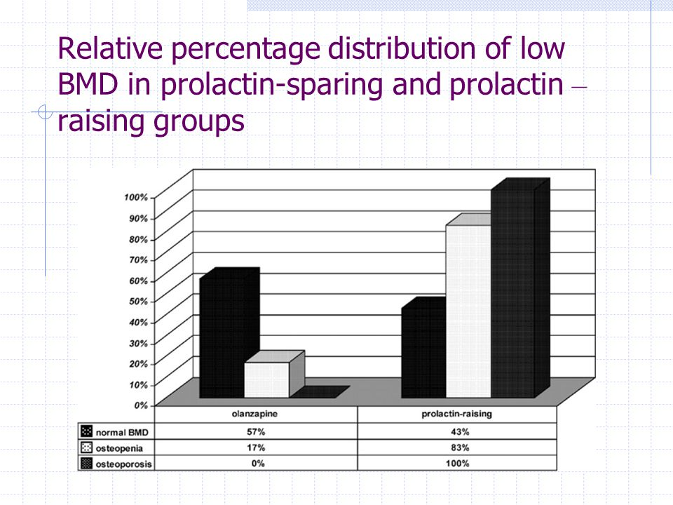 Relative percentage distribution of low BMD in prolactin-sparing and prolactin – raising groups