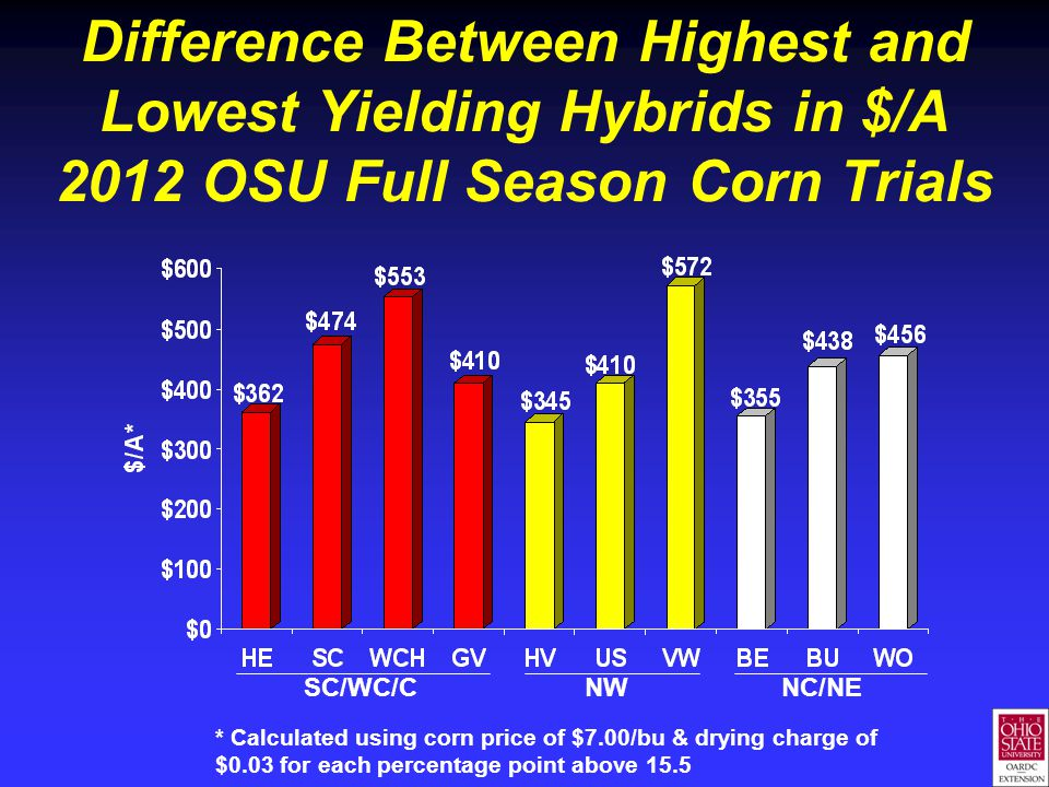 Difference Between Highest and Lowest Yielding Hybrids in $/A 2012 OSU Full Season Corn Trials * Calculated using corn price of $7.00/bu & drying charge of $0.03 for each percentage point above 15.5 SC/WC/C NW NC/NE