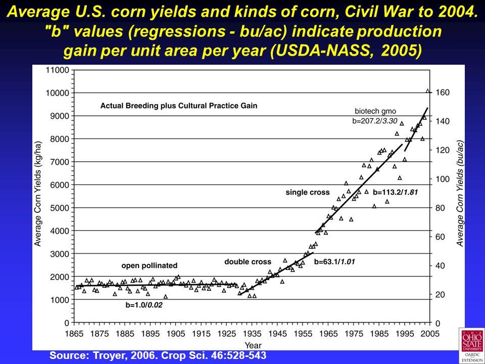 Average U.S. corn yields and kinds of corn, Civil War to 2004.