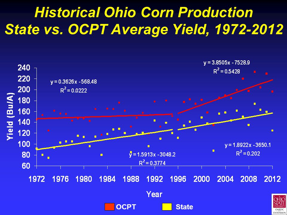 Historical Ohio Corn Production State vs. OCPT Average Yield, 1972-2012 OCPT State