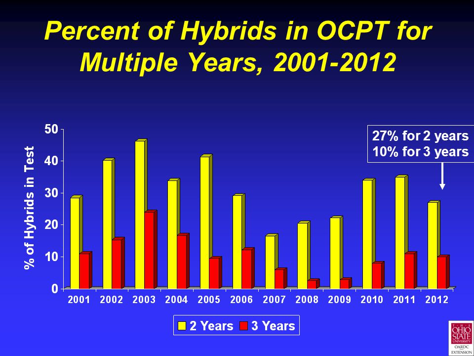 Percent of Hybrids in OCPT for Multiple Years, 2001-2012 27% for 2 years 10% for 3 years