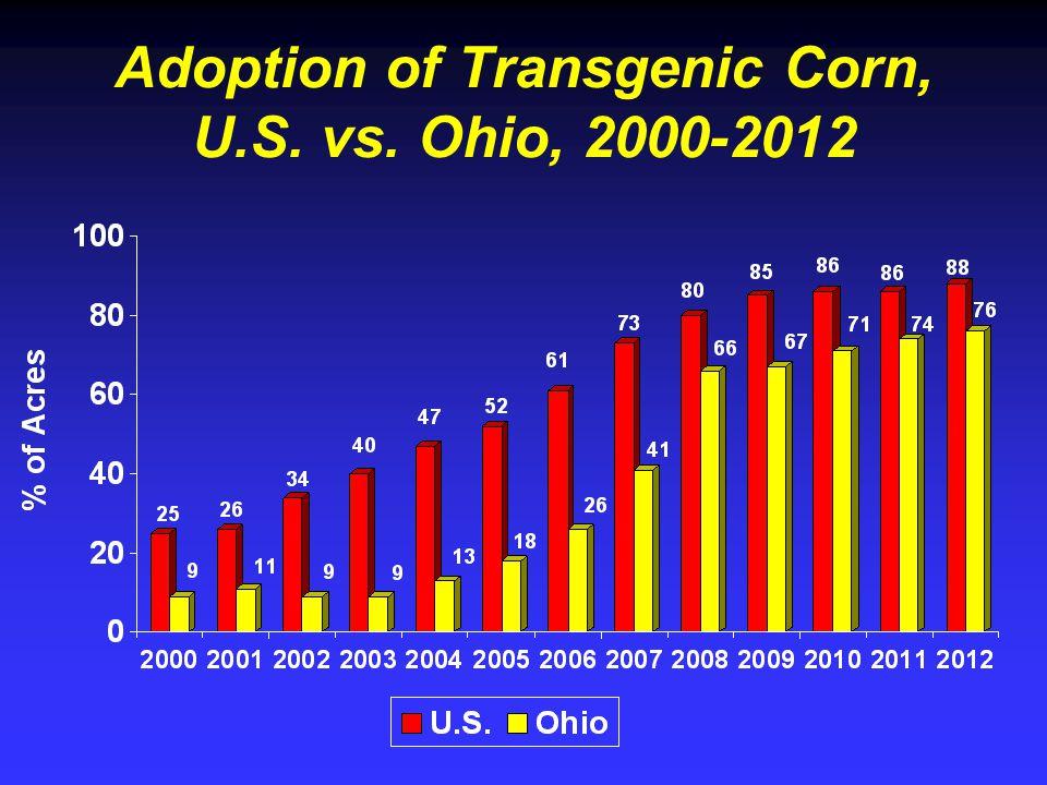Adoption of Transgenic Corn, U.S. vs. Ohio, 2000-2012
