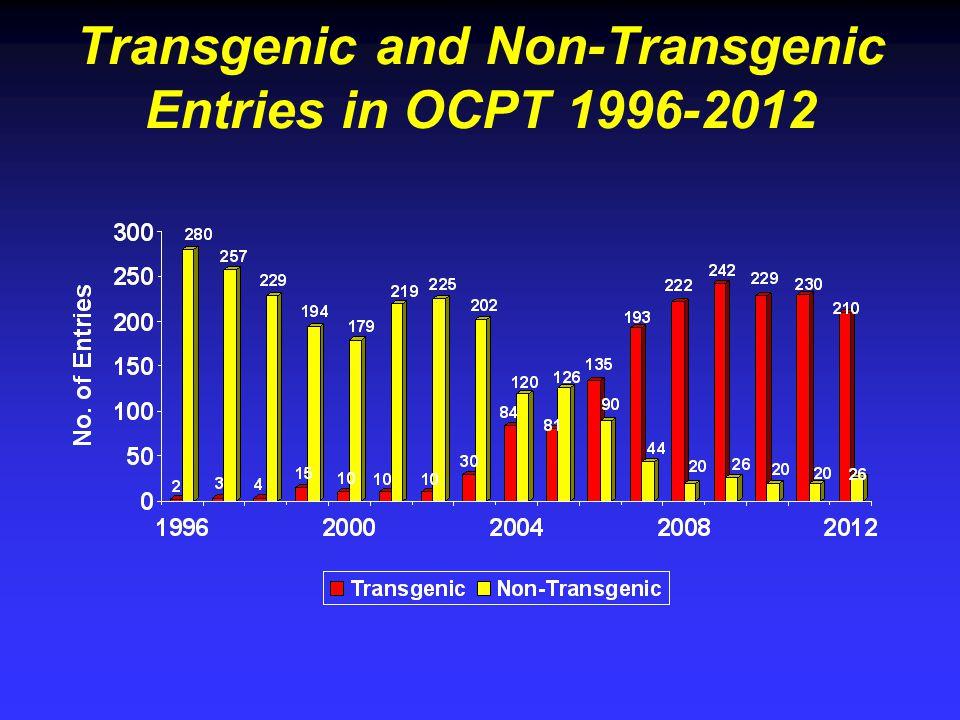 Transgenic and Non-Transgenic Entries in OCPT 1996-2012