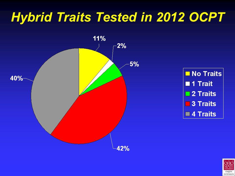 Hybrid Traits Tested in 2012 OCPT
