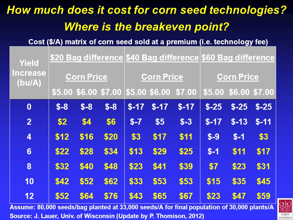 How much does it cost for corn seed technologies? Where is the breakeven point? Yield Increase (bu/A) $20 Bag difference$40 Bag difference$60 Bag diff
