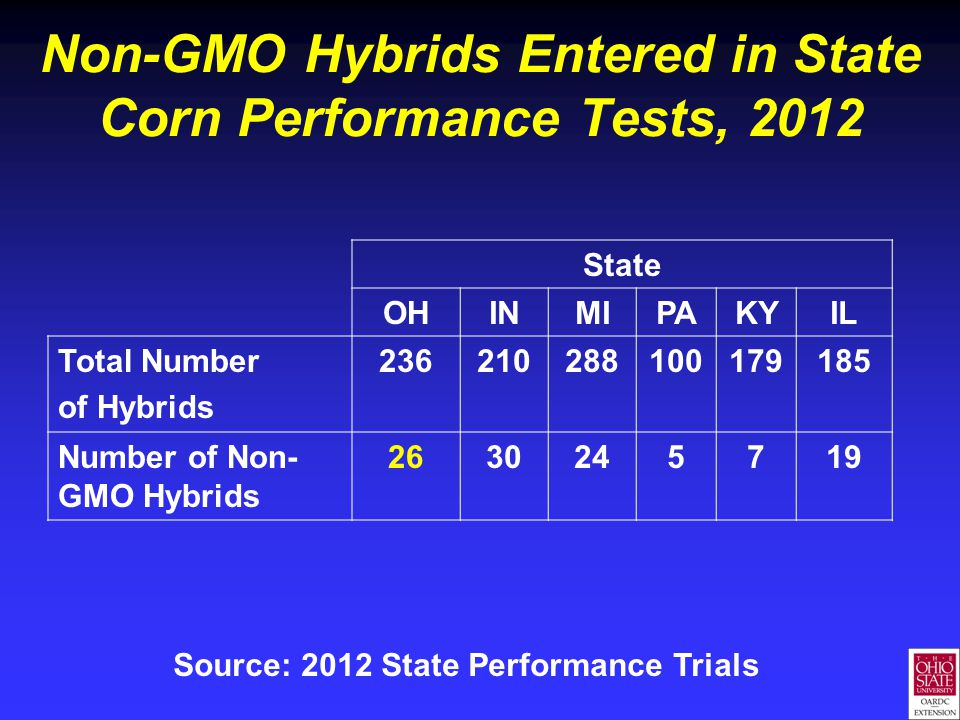Non-GMO Hybrids Entered in State Corn Performance Tests, 2012 State OHINMIPAKYIL Total Number of Hybrids 236210288100179185 Number of Non- GMO Hybrids