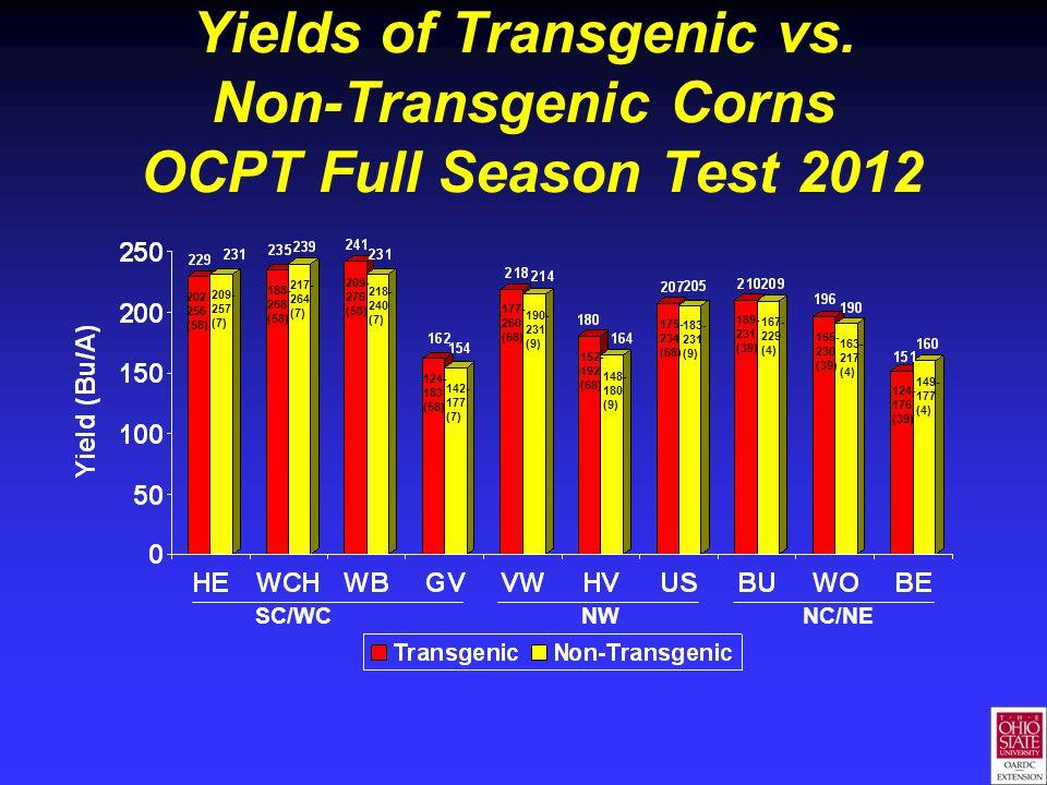 Yields of Transgenic vs. Non-Transgenic Corns OCPT Full Season Test 2012 SC/WC NW NC/NE 202- 256 (58) 209- 257 (7) 188- 268 (58) 217- 264 (7) 218- 240
