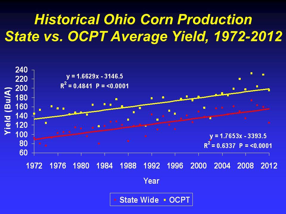 Historical Ohio Corn Production State vs. OCPT Average Yield, 1972-2012