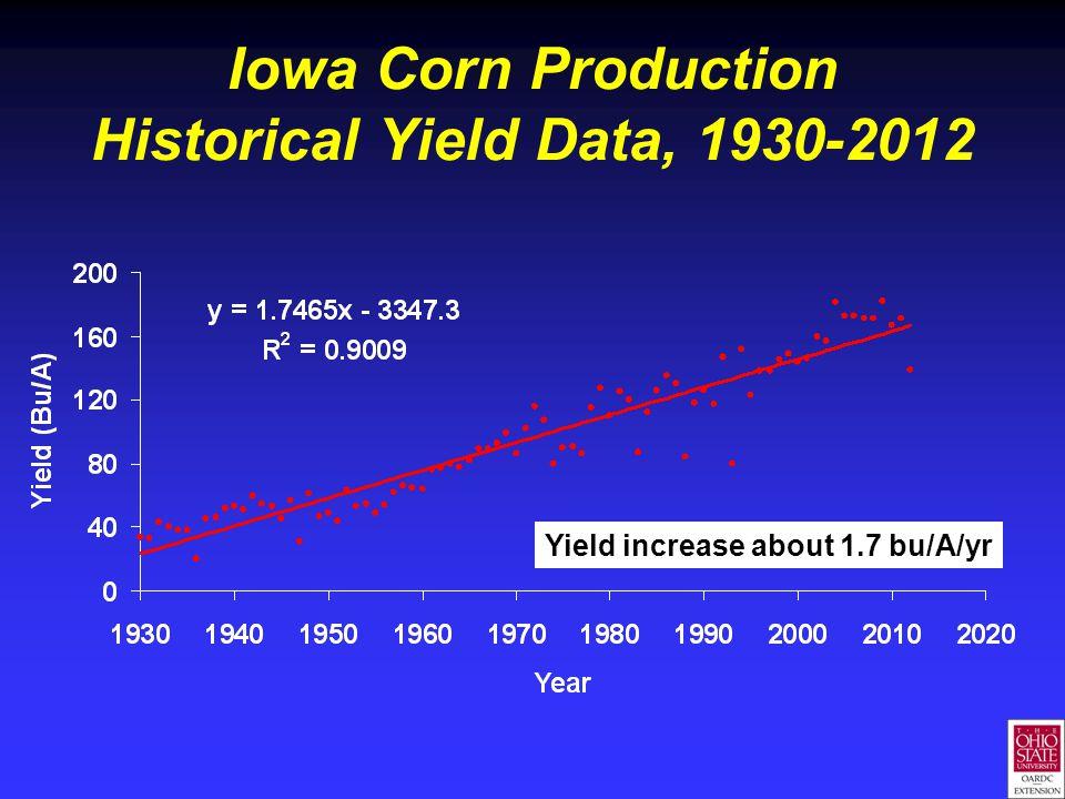 Iowa Corn Production Historical Yield Data, 1930-2012 Yield increase about 1.7 bu/A/yr