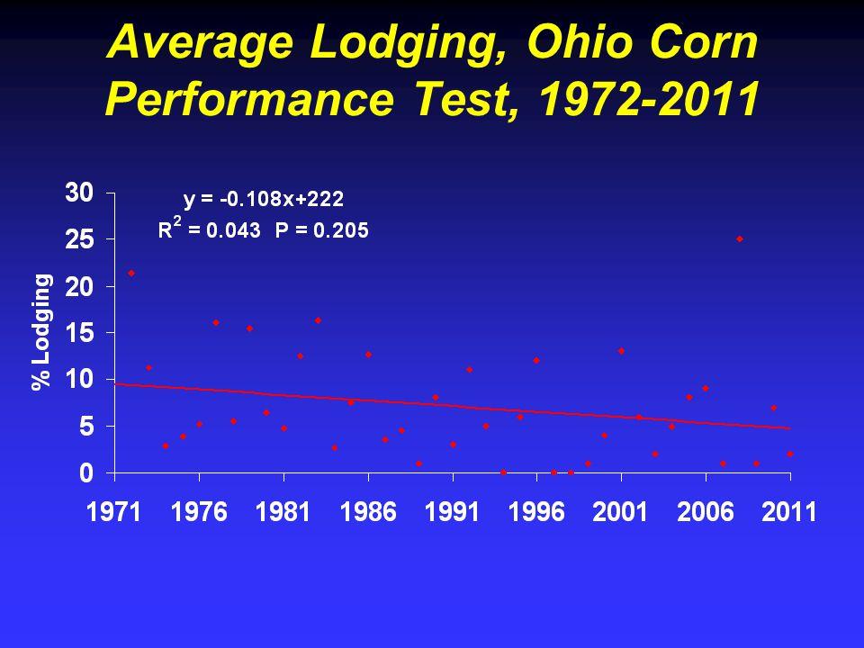 Average Lodging, Ohio Corn Performance Test, 1972-2011