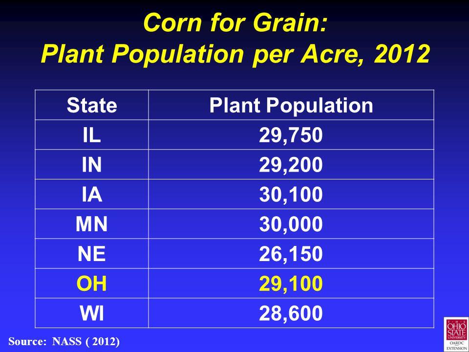 Corn for Grain: Plant Population per Acre, 2012 StatePlant Population IL29,750 IN29,200 IA30,100 MN30,000 NE26,150 OH29,100 WI28,600 Source: NASS ( 2012)