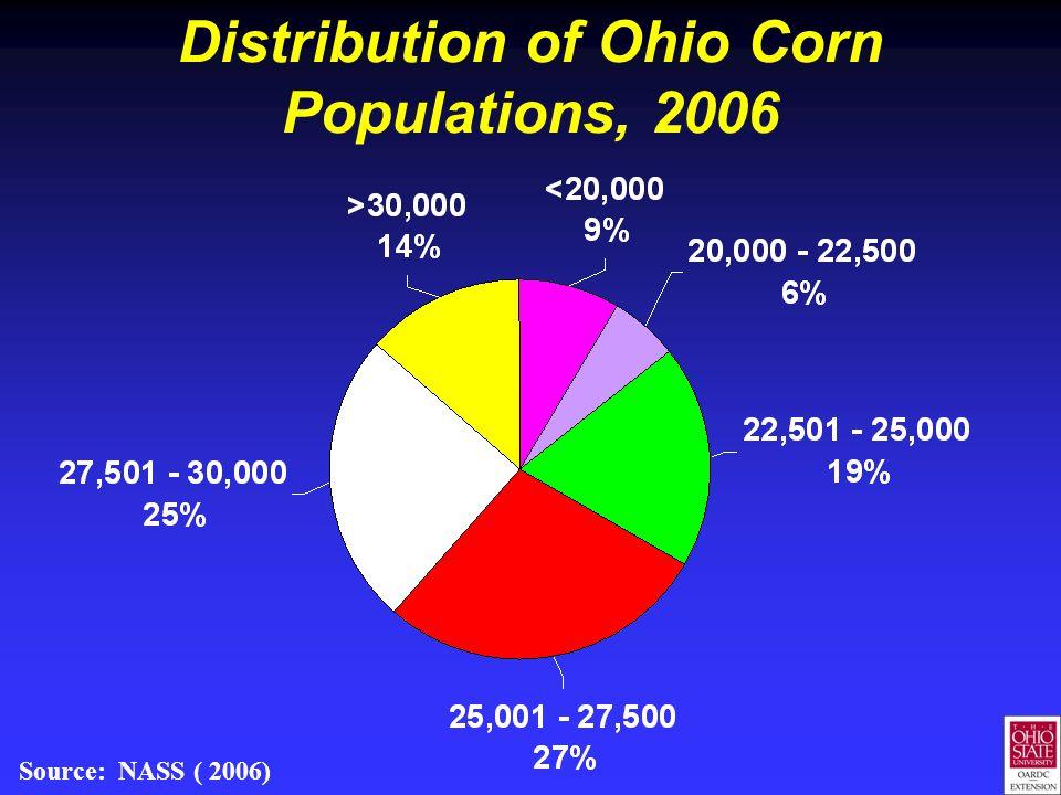 Distribution of Ohio Corn Populations, 2006 Source: NASS ( 2006)