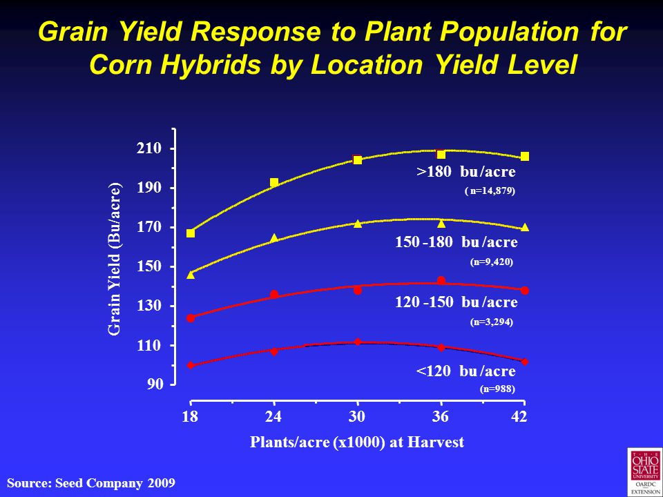 Grain Yield Response to Plant Population for Corn Hybrids by Location Yield Level 1824303642 90 110 130 150 170 190 210 >180bu/acre ( n=14,879) 150-18