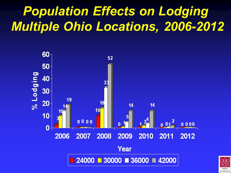 Population Effects on Lodging Multiple Ohio Locations, 2006-2012