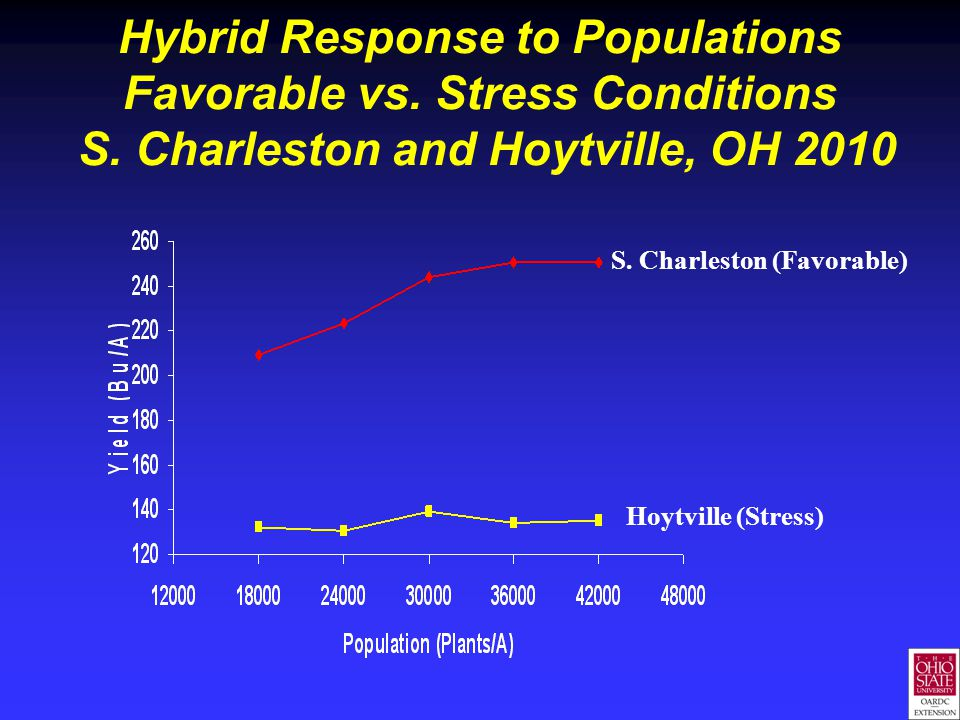 Hybrid Response to Populations Favorable vs. Stress Conditions S. Charleston and Hoytville, OH 2010 S. Charleston (Favorable) Hoytville (Stress)