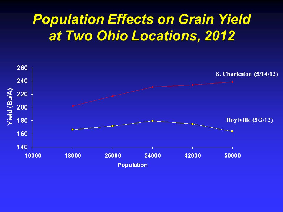 Population Effects on Grain Yield at Two Ohio Locations, 2012 Hoytville (5/3/12) S.
