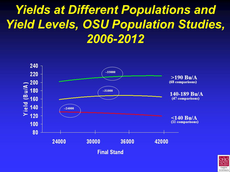 Yields at Different Populations and Yield Levels, OSU Population Studies, 2006-2012 <140 Bu/A 140-189 Bu/A >190 Bu/A (68 comparisons) (47 comparisons) (11 comparisons) ~33000 ~31000 ~24000