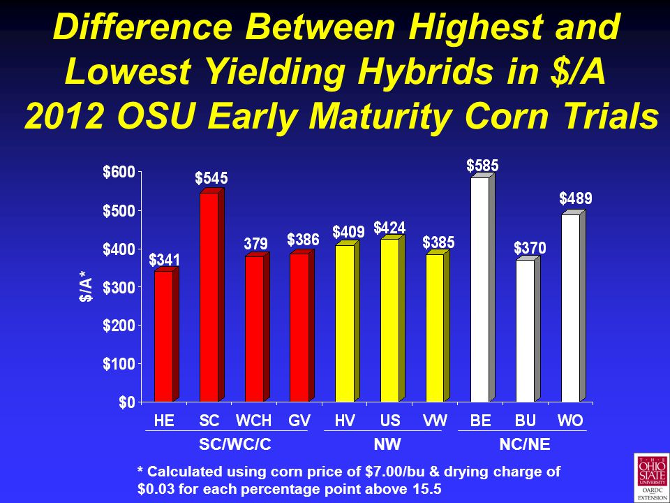 Difference Between Highest and Lowest Yielding Hybrids in $/A 2012 OSU Early Maturity Corn Trials * Calculated using corn price of $7.00/bu & drying charge of $0.03 for each percentage point above 15.5 SC/WC/C NW NC/NE