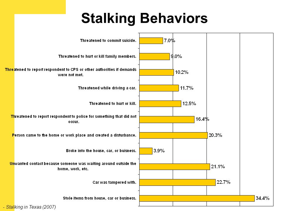 Stalking Behaviors - Stalking in Texas (2007)