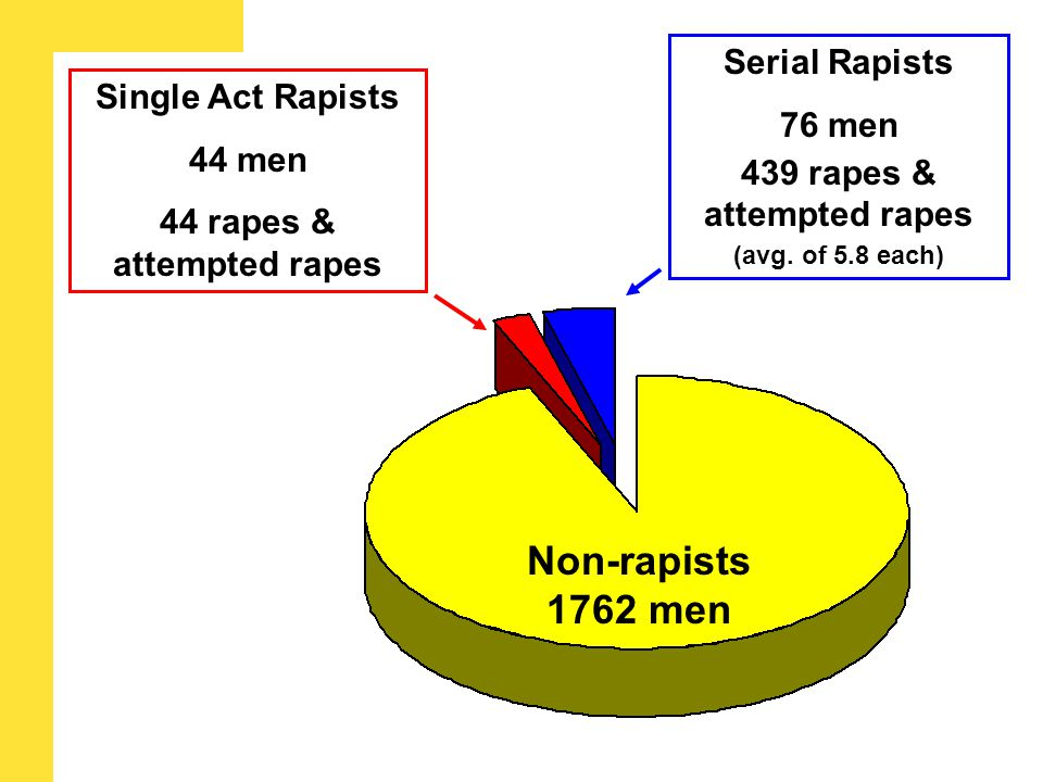 Non-rapists 1762 men Single Act Rapists 44 men 44 rapes & attempted rapes Serial Rapists 76 men 439 rapes & attempted rapes (avg.