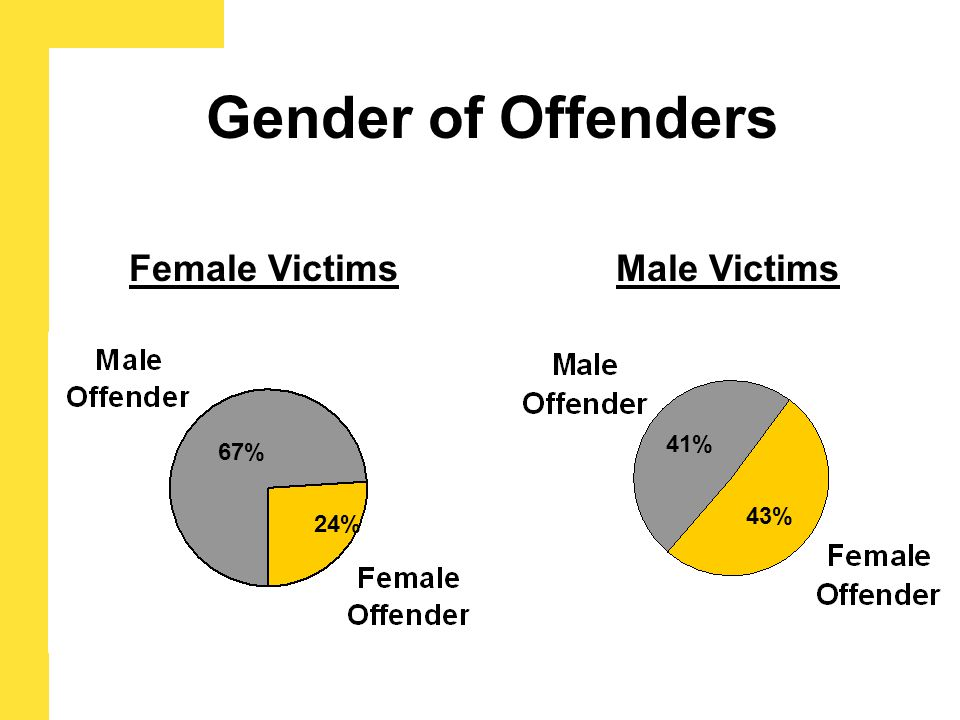 Gender of Offenders Female Victims 67% 24% Male Victims 41% 43%