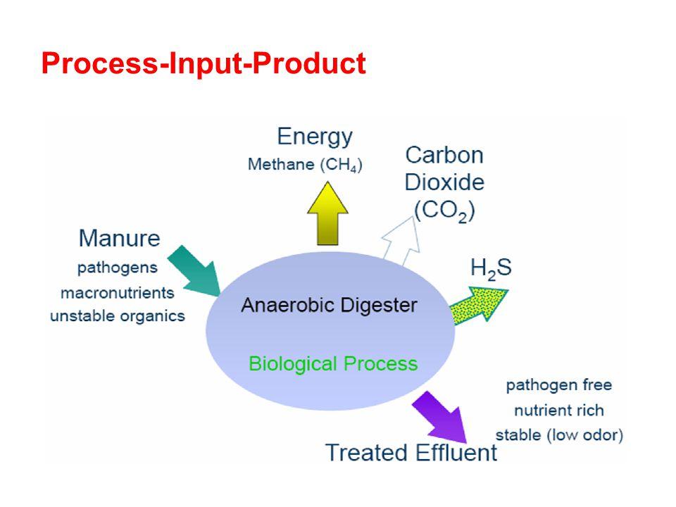 Process-Input-Product AAiT/AAU26
