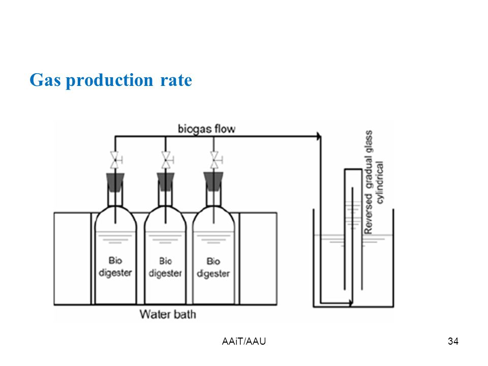 AAiT/AAU34 Gas production rate