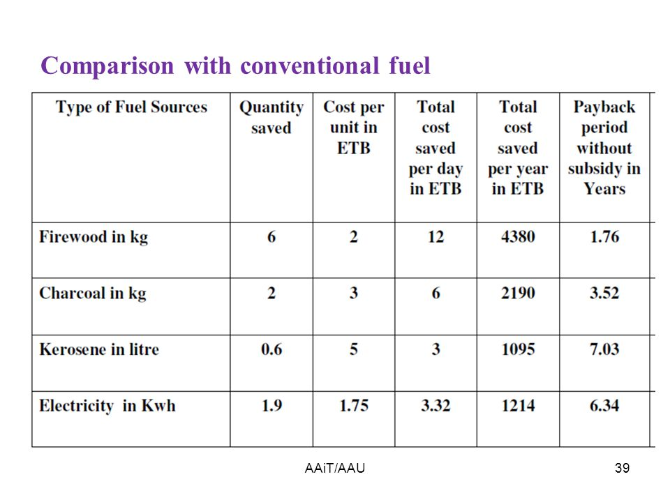 AAiT/AAU39 Comparison with conventional fuel