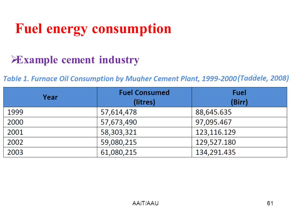 AAiT/AAU61 Fuel energy consumption  Example cement industry