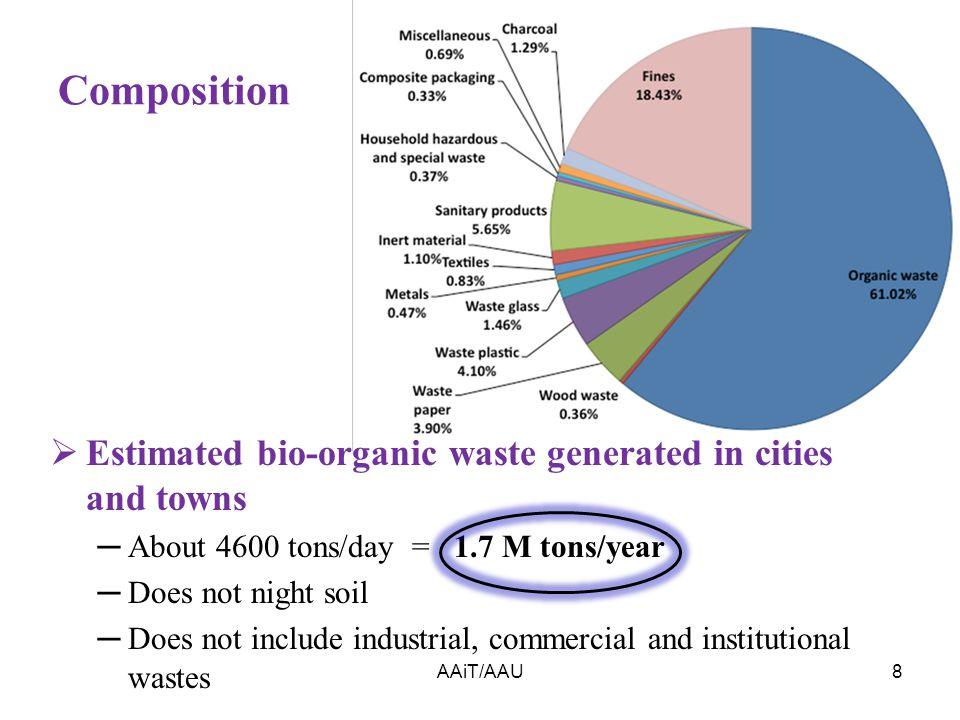Composition AAiT/AAU8  Estimated bio-organic waste generated in cities and towns ─About 4600 tons/day = 1.7 M tons/year ─Does not night soil ─Does not include industrial, commercial and institutional wastes