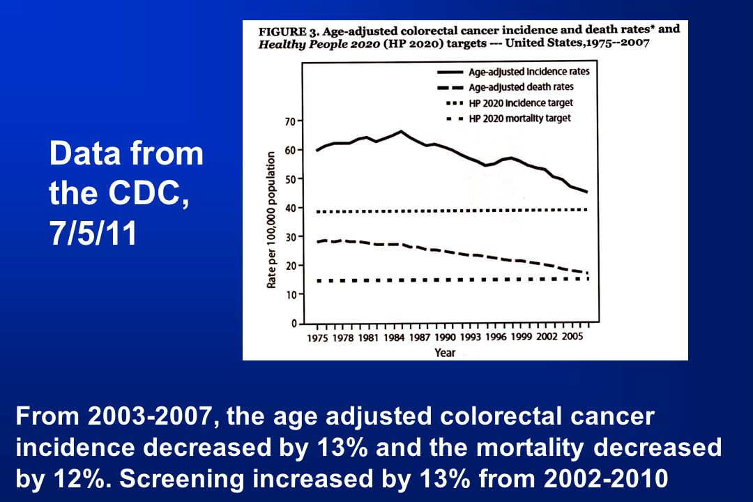 From 2003-2007, the age adjusted colorectal cancer incidence decreased by 13% and the mortality decreased by 12%. Screening increased by 13% from 2002