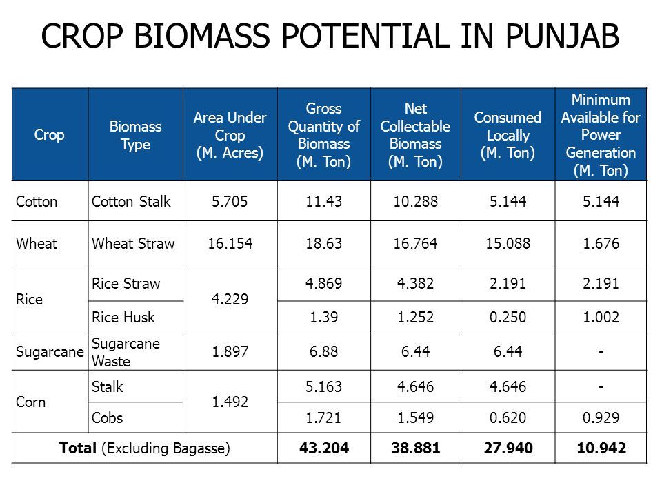 Crop Biomass Type Area Under Crop (M. Acres) Gross Quantity of Biomass (M.