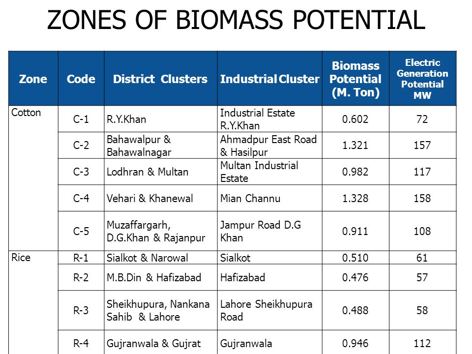 ZoneCodeDistrict ClustersIndustrial Cluster Biomass Potential (M. Ton) Electric Generation Potential MW Cotton C-1R.Y.Khan Industrial Estate R.Y.Khan